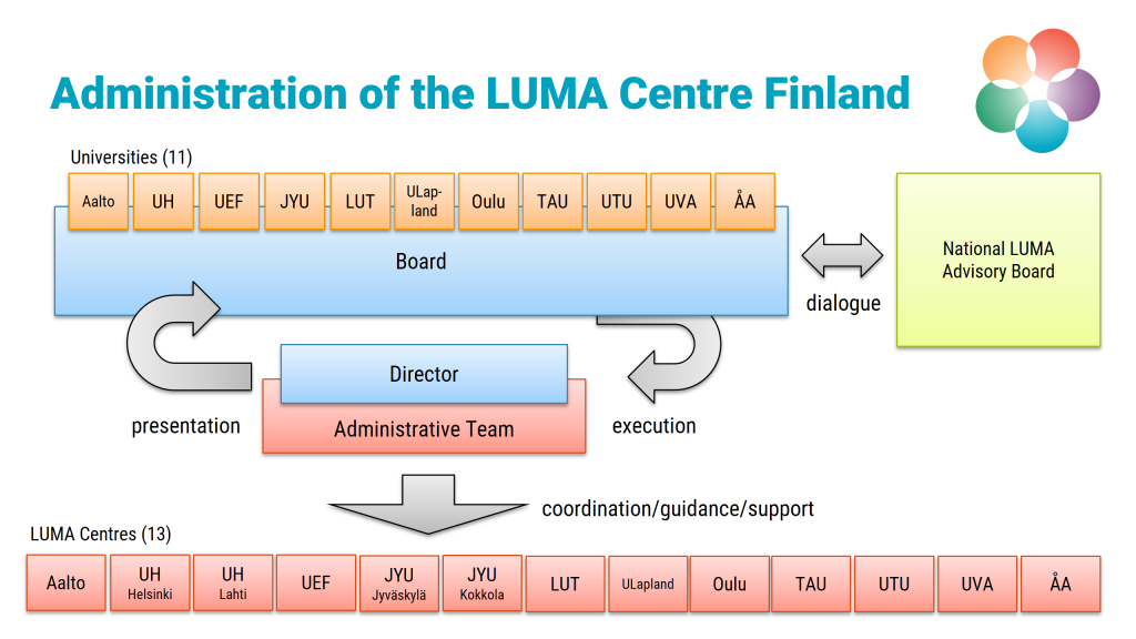 The board is the main decision-making body of the LUMA Centre Finland -network. It comprises of the representatives of all 11 signatory universities. The director of the network executes its decisions and supports all regional LUMA-centres,