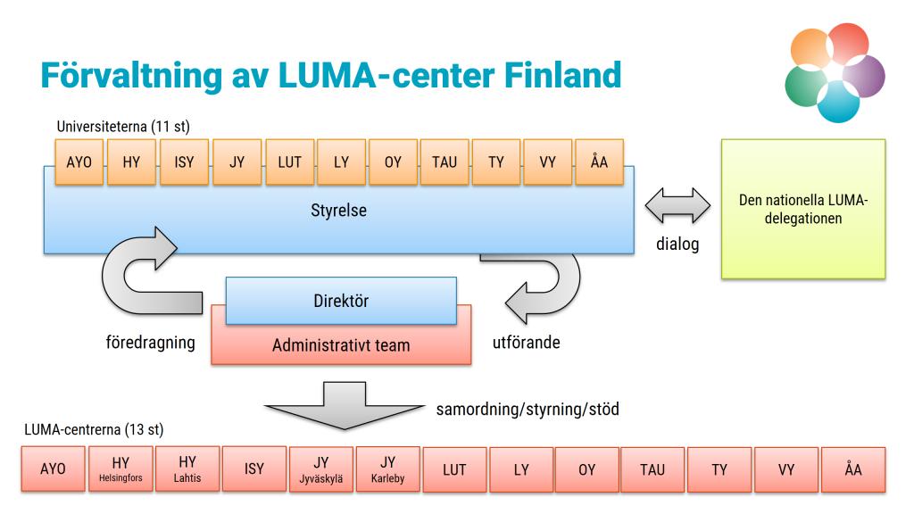 Förvaltningssystemet av LUMA-center FInland.