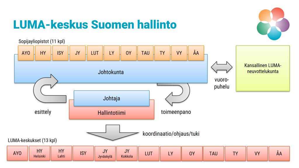 LUMA-keskus Suomen hallintoa johtaa sopijayliopistoja edustava johtokunta, joka valitsee aina kulloisellekin kaudelle keskuksen johtajan. Keskuksen johtaja koordinoi hallintotiiminsä avustuksella kansallista ja kansainvälistä toimintaa LUMA-keskuksissa. Johtokunta käy säännöllistä vuoropuhelua Kansallisen LUMA-neuvottelukunnan kanssa.