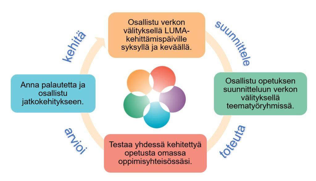 Yhteisöllinen projektioppiminen käynnistyy LUMA-kehittämispäiviltä. Siellä yhteisesti sovittuja projekteja aletaan edistää teematyöryhmissä. Kehitettyjä malleja opetukseen testataan aidoissa oppimisympäristöissä ja malleja kehitetään palautteen perusteella.